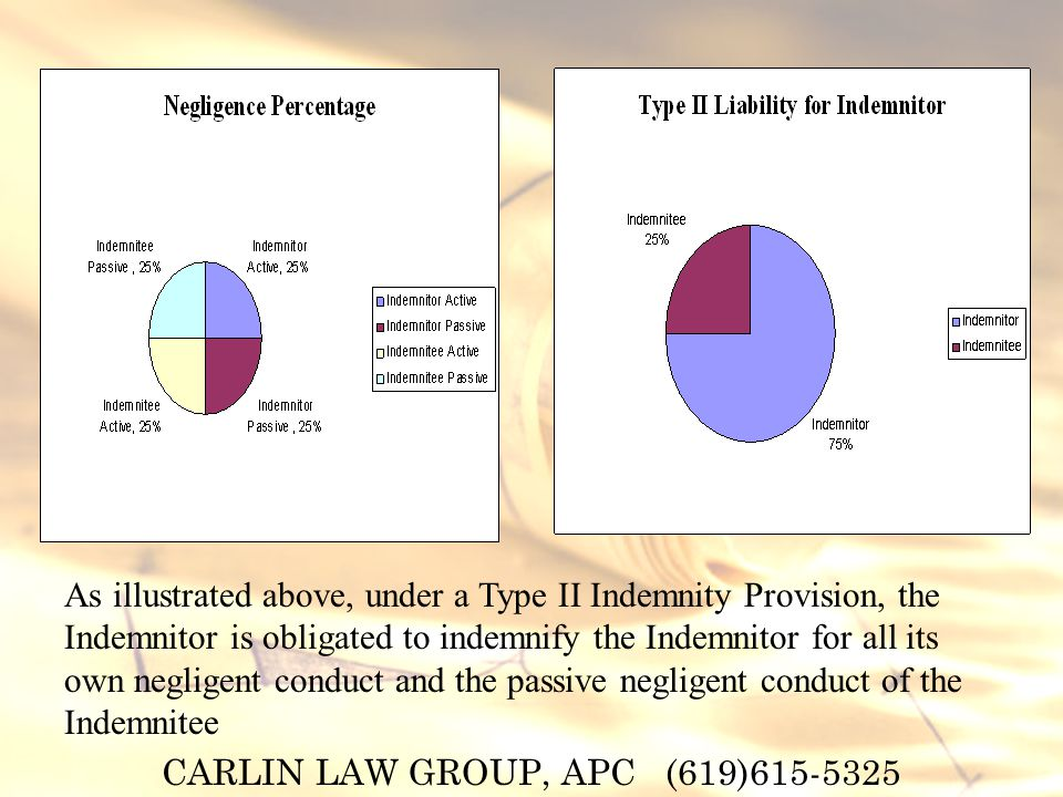 CARLIN LAW GROUP, APC (619) As illustrated above, under a Type II Indemnity Provision, the Indemnitor is obligated to indemnify the Indemnitor for all its own negligent conduct and the passive negligent conduct of the Indemnitee