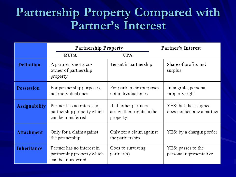 Partnership Property Compared with Partner's Interest Share of profits and surplus Intangible, personal property right YES: but the assignee does not become a partner YES: by a charging order YES: passes to the personal representative Definition Possession Assignability Attachment Inheritance Partnership PropertyPartner's Interest RUPAUPA Tenant in partnership For partnership purposes, not individual ones If all other partners assign their rights in the property Only for a claim against the partnership Goes to surviving partner(s) A partner is not a co- owner of partnership property.