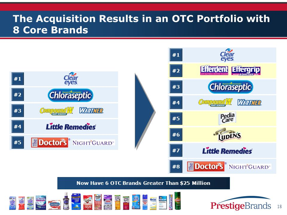 18 The Acquisition Results in an OTC Portfolio with 8 Core Brands #1 #2 #3 #4 #5 #6 #7 #8 #1 #2 #3 #4 #5 Now Have 6 OTC Brands Greater Than $25 Million