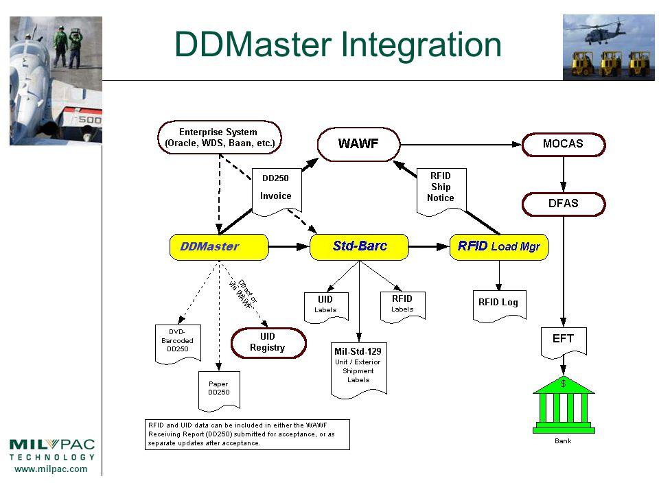 www.milpac.com DDMaster Integration DDMaster