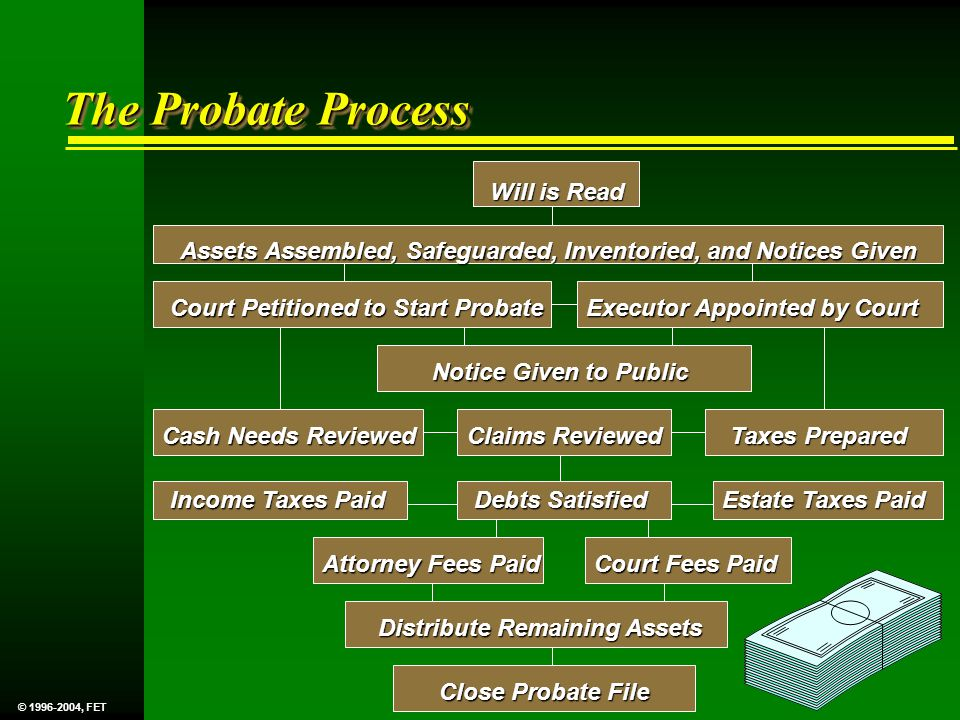The Probate Process Will is Read Assets Assembled, Safeguarded, Inventoried, and Notices Given Court Petitioned to Start Probate Executor Appointed by Court Cash Needs Reviewed Claims Reviewed Taxes Prepared Income Taxes Paid Debts Satisfied Estate Taxes Paid Notice Given to Public Attorney Fees Paid Court Fees Paid Distribute Remaining Assets Close Probate File © 1996-2004, FET
