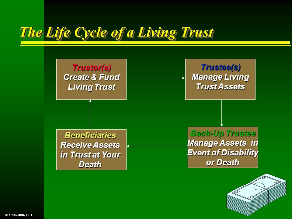 The Life Cycle of a Living Trust Trustor(s) Create & Fund Living Trust Trustee(s) Manage Living Trust Assets Back-Up Trustee Manage Assets in Event of Disability or Death Beneficiaries Receive Assets in Trust at Your Death © 1996-2004, FET