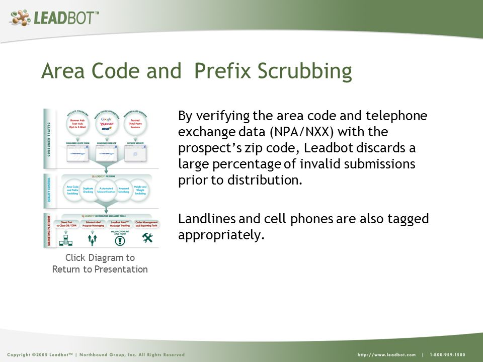 Area Code and Prefix Scrubbing By verifying the area code and telephone exchange data (NPA/NXX) with the prospect's zip code, Leadbot discards a large percentage of invalid submissions prior to distribution.