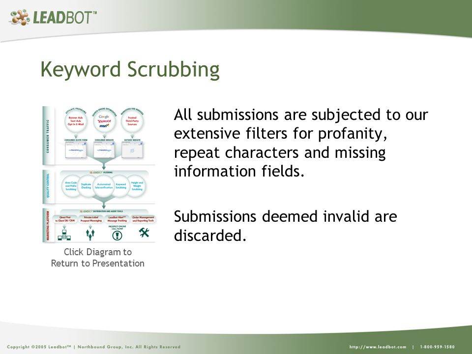 Keyword Scrubbing All submissions are subjected to our extensive filters for profanity, repeat characters and missing information fields.