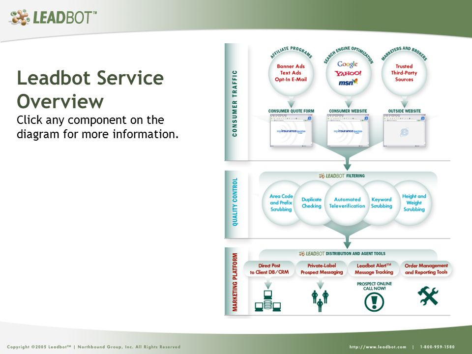 Leadbot Service Overview Click any component on the diagram for more information.