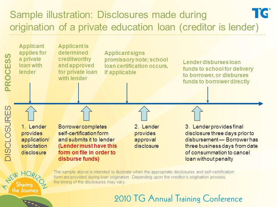 Sample illustration: Disclosures made during origination of a private education loan (creditor is lender) Applicant applies for a private loan with lender 1.