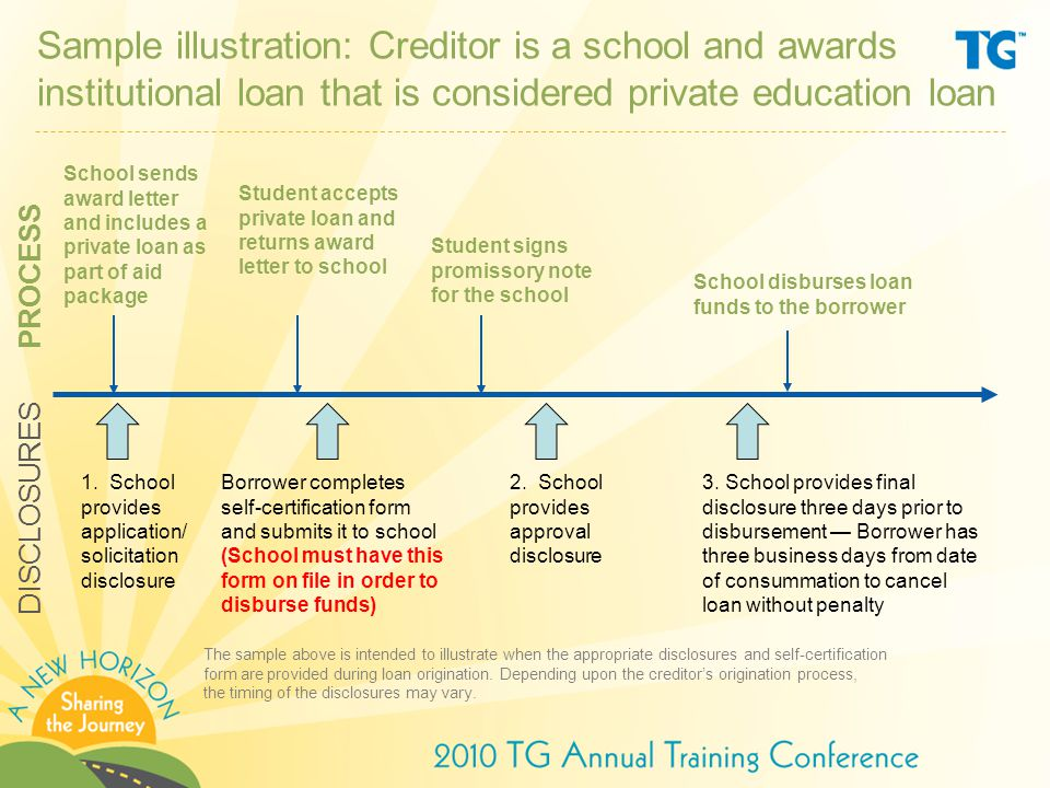 Sample illustration: Creditor is a school and awards institutional loan that is considered private education loan School sends award letter and includes a private loan as part of aid package 1.