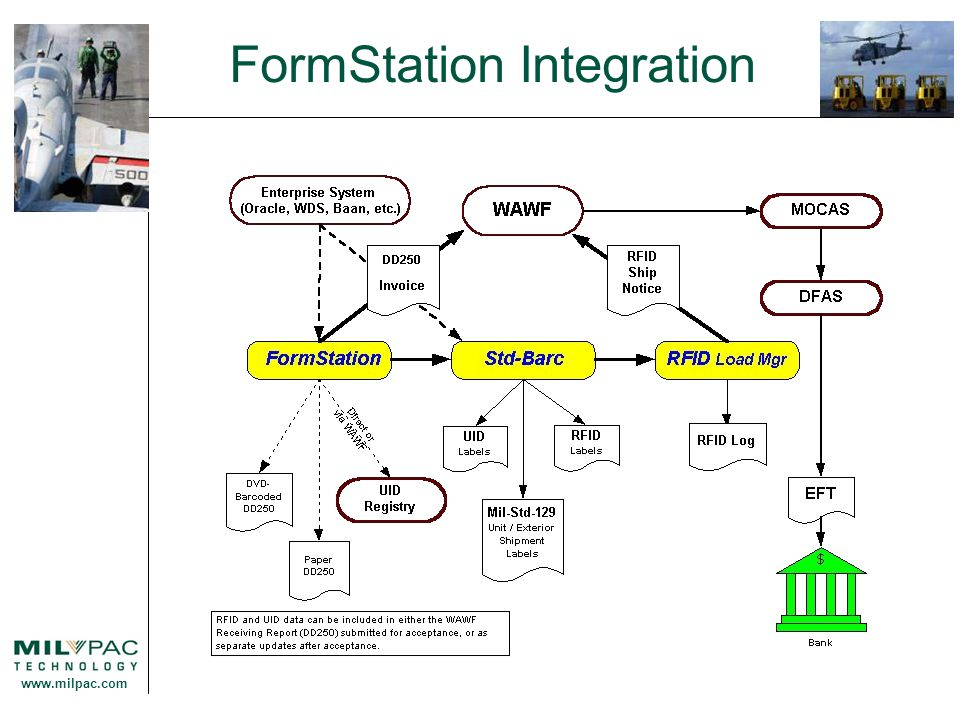 www.milpac.com FormStation Integration