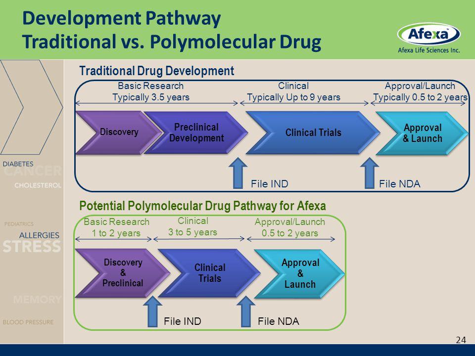 Development Pathway Traditional vs.