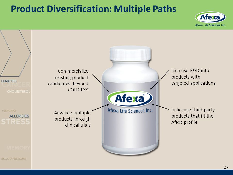 Product Diversification: Multiple Paths Commercialize existing product candidates beyond COLD-FX ® Advance multiple products through clinical trials Increase R&D into products with targeted applications In-license third-party products that fit the Afexa profile 27