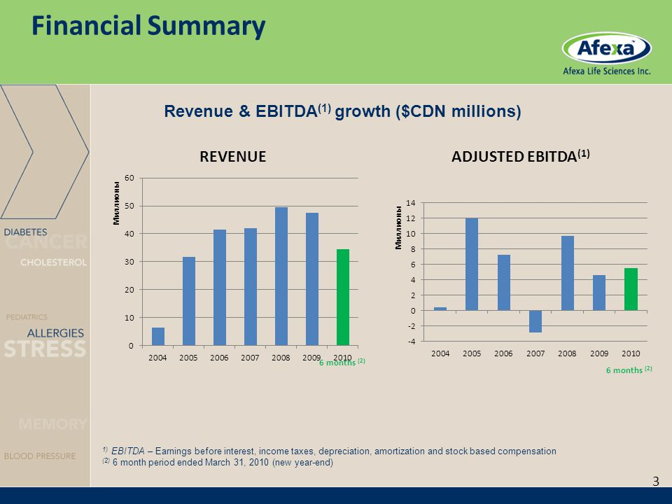 Financial Summary 1) EBITDA – Earnings before interest, income taxes, depreciation, amortization and stock based compensation (2) 6 month period ended March 31, 2010 (new year-end) Revenue & EBITDA (1) growth ($CDN millions) 3