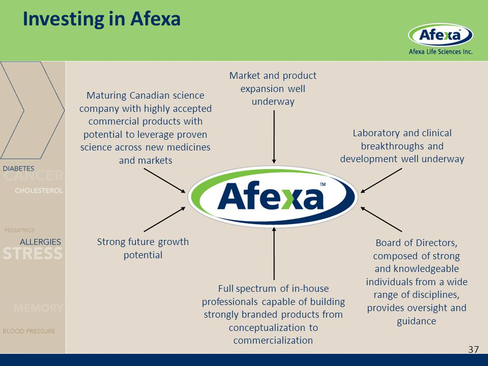 Investing in Afexa Maturing Canadian science company with highly accepted commercial products with potential to leverage proven science across new medicines and markets Board of Directors, composed of strong and knowledgeable individuals from a wide range of disciplines, provides oversight and guidance Laboratory and clinical breakthroughs and development well underway Strong future growth potential Market and product expansion well underway Full spectrum of in-house professionals capable of building strongly branded products from conceptualization to commercialization 37