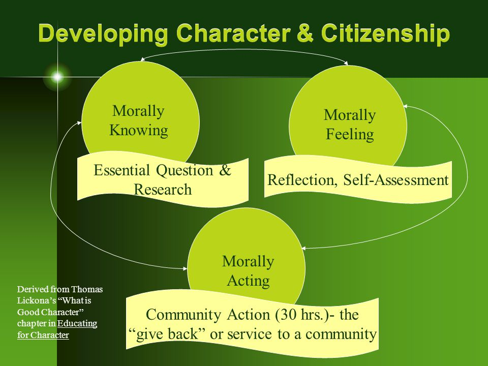 Developing Character & Citizenship Morally Knowing Morally Feeling Morally Acting Essential Question & Research Reflection, Self-Assessment Community Action (30 hrs.)- the give back or service to a community Derived from Thomas Lickona's What is Good Character chapter in Educating for Character