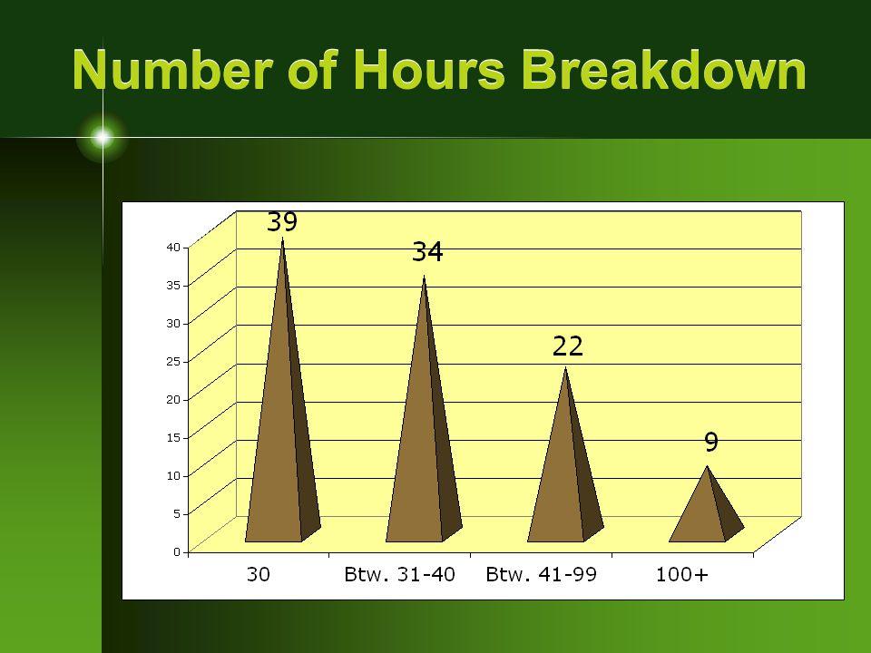 Number of Hours Breakdown