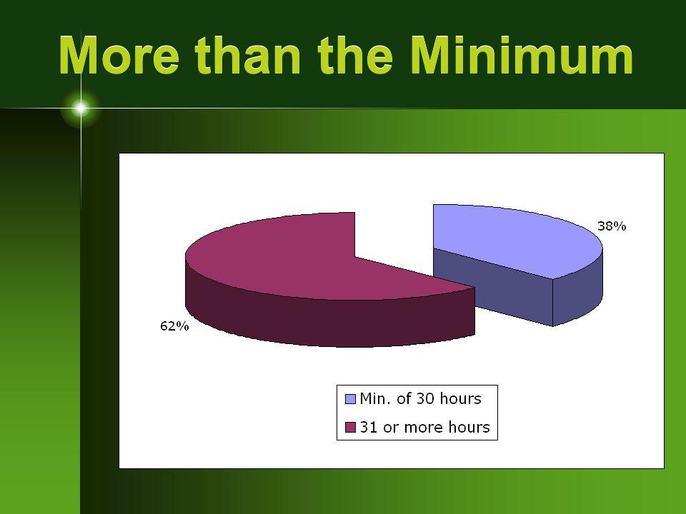 More than the Minimum