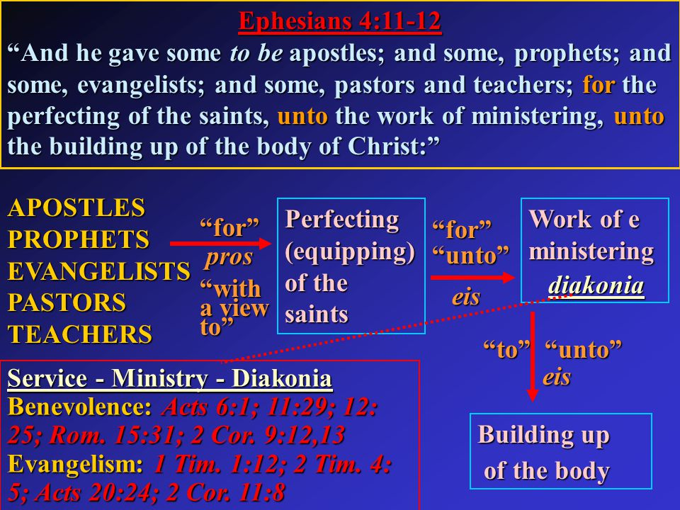 Ephesians 4:11-12 And he gave some to be apostles; and some, prophets; and some, evangelists; and some, pastors and teachers; for the perfecting of the saints, unto the work of ministering, unto the building up of the body of Christ: APOSTLESPROPHETS EVANGELISTS PASTORS TEACHERS for pros pros with a view to Perfecting (equipping) of the saints for unto eis eis Work of e ministering diakonia diakonia Service - Ministry - Diakonia Benevolence: Acts 6:1; 11:29; 12: 25; Rom.