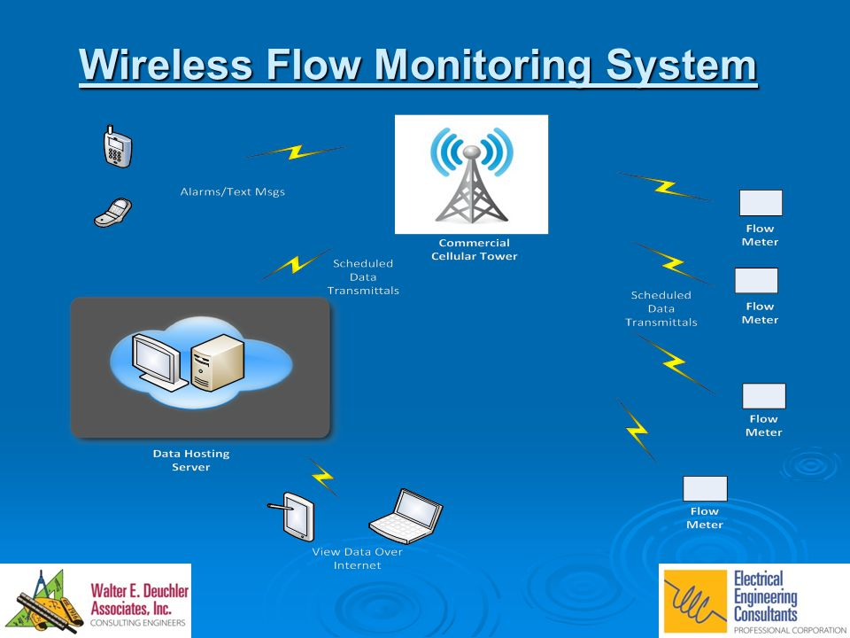 Wireless Flow Monitoring System