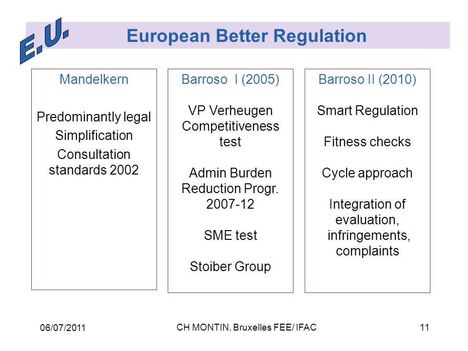 06/07/2011 CH MONTIN, Bruxelles FEE/ IFAC11 European Better Regulation Mandelkern Predominantly legal Simplification Consultation standards 2002 Barroso I (2005) VP Verheugen Competitiveness test Admin Burden Reduction Progr.