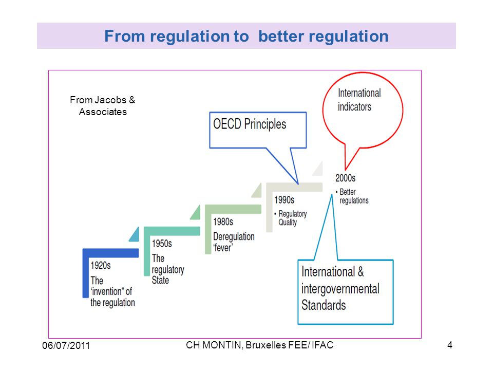 06/07/2011 CH MONTIN, Bruxelles FEE/ IFAC5  Early sets of principles –OECD 1995-97: 7 recommendations to governments –UK 1998: 5 principles transparency, accountability, targeting, consistency, proportionality  Maturity –Mandelkern report (EU) (2001): six dimensions –OECD performance 2005 : Broad programmes, impacts, transparency, competitiveness test, liberalisation, policy linkages  Current trends –National sets: Australia (2007) best practice regulation, Ireland, Finland… –OECD review of 2005 principles (2011): post-crisis adaptations The battle for Principles of regulatory quality