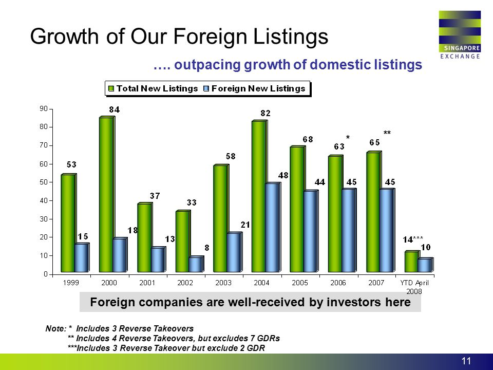 11 Foreign companies are well-received by investors here Growth of Our Foreign Listings …. outpacing growth of domestic listings Note: * Includes 3 Re