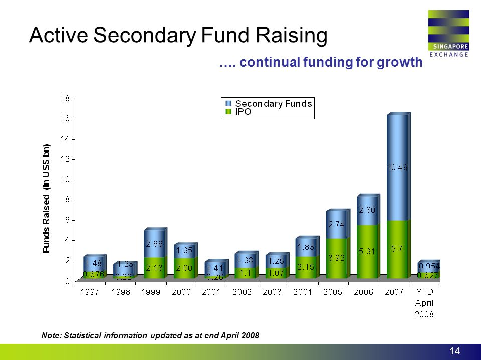 14 Active Secondary Fund Raising …. continual funding for growth Note: Statistical information updated as at end April 2008