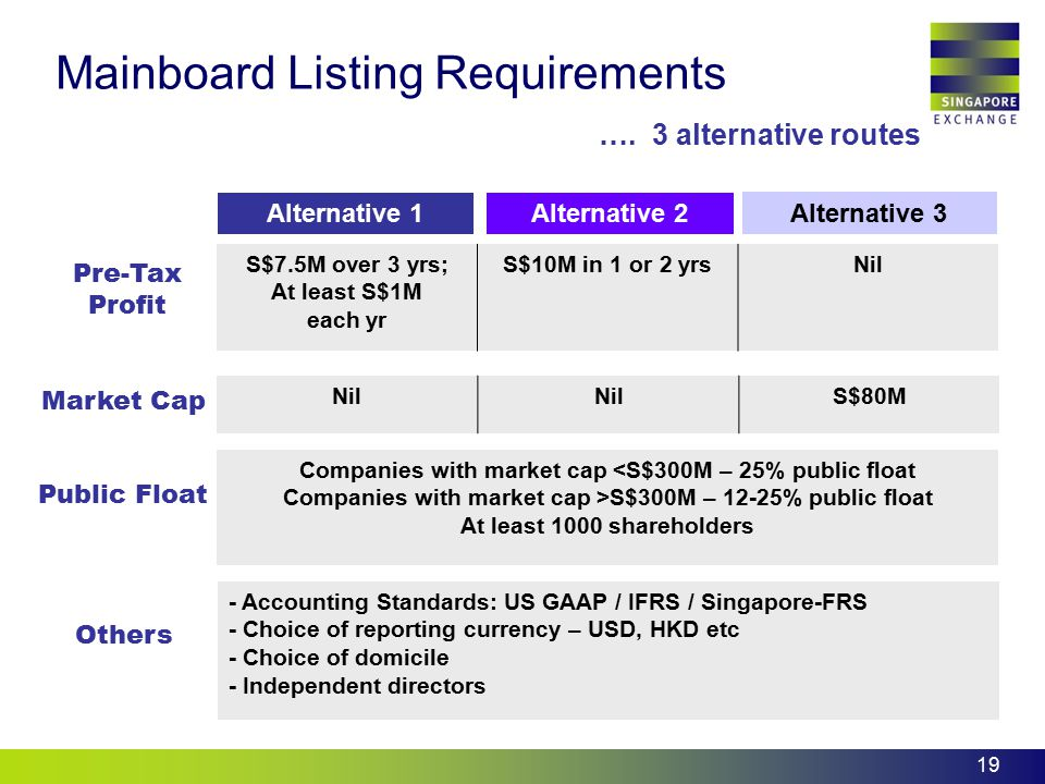 19 Mainboard Listing Requirements …. 3 alternative routes Pre-Tax Profit Alternative 1 Alternative 3 Alternative 2 S$7.5M over 3 yrs; At least S$1M ea