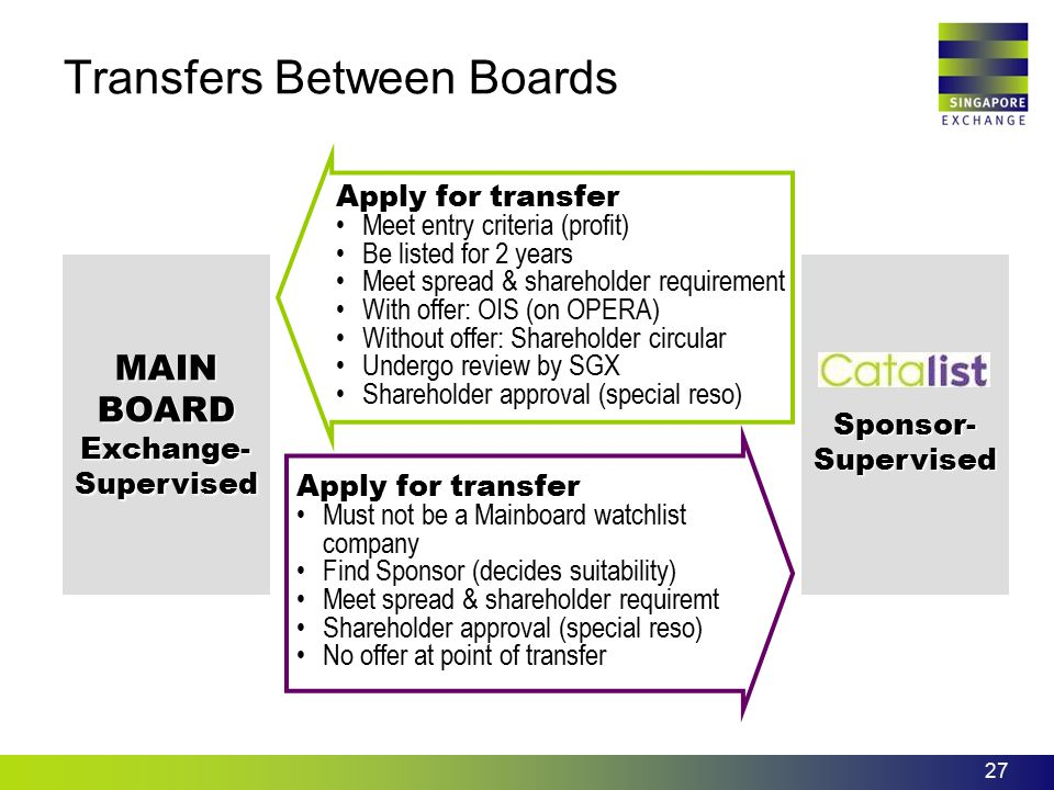 27 Transfers Between Boards MAINBOARD Exchange- Supervised Sponsor- Supervised Apply for transfer Meet entry criteria (profit) Be listed for 2 years M