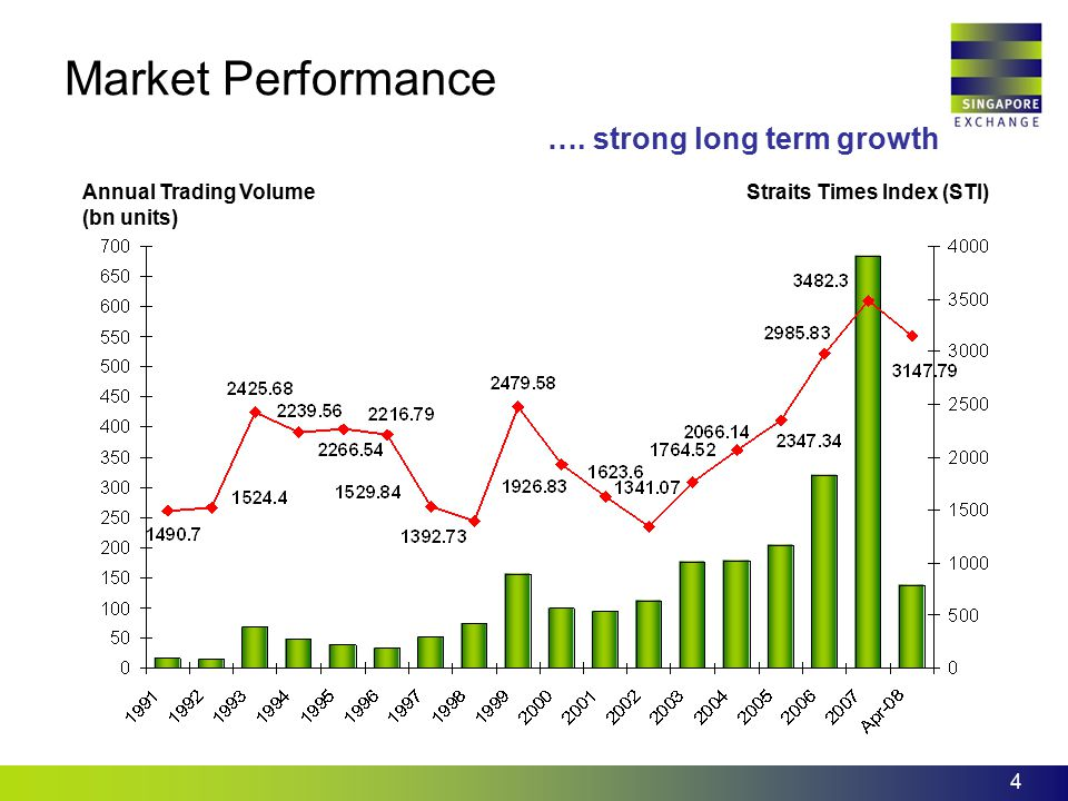 4 Annual Trading Volume (bn units) Straits Times Index (STI) …. strong long term growth Market Performance
