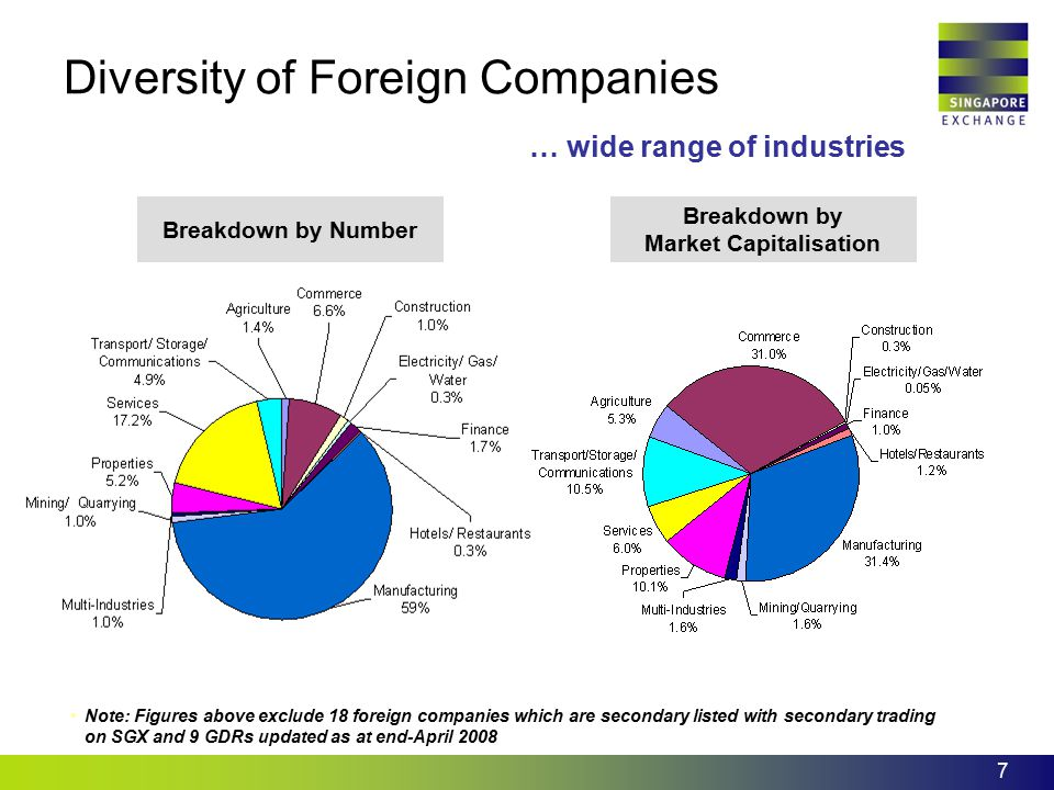 7 … wide range of industries Breakdown by Market Capitalisation Breakdown by Number Diversity of Foreign Companies Note: Figures above exclude 18 fore