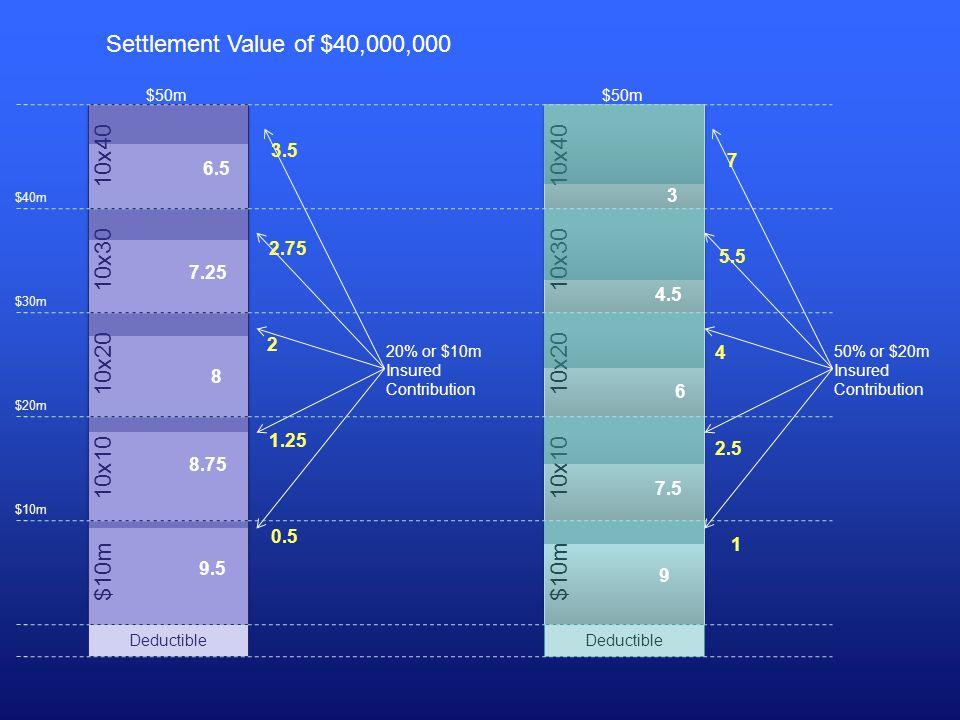 10x40 10x30 10x20 10x10 $10m 10x40 10x30 10x20 10x10 $10m Settlement Value of $40,000,000 $50m 9.5 8.75 8 7.25 6.5 20% or $10m Insured Contribution 0.5 1.25 2 2.75 3.5 Deductible 9 7.5 6 4.5 3 50% or $20m Insured Contribution 1 2.5 5.5 7 4 $10m $20m $30m $40m