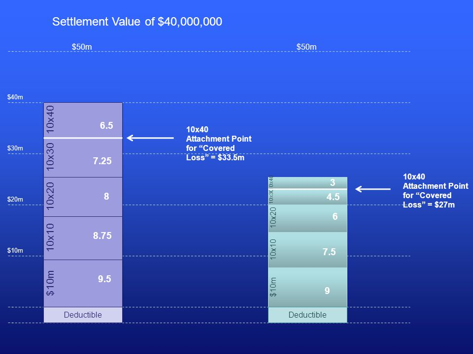 $50m 10x40 Attachment Point for Covered Loss = $27m Settlement Value of $40,000,000 10x40 Attachment Point for Covered Loss = $33.5m $50m $10m $20m $30m $40m 10x40 10x30 10x20 10x10 $10m Deductible 9.5 8.75 8 7.25 6.5 10x40 10x30 10x20 10x10 $10m $50m Deductible 9 7.5 6 4.5 3