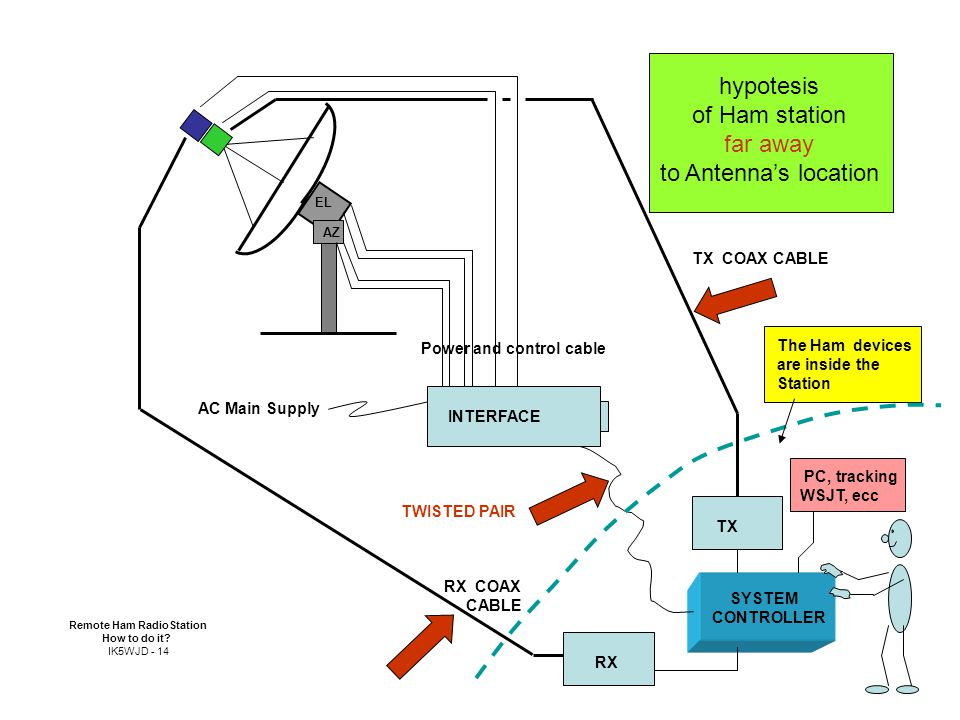 RX COAX CABLE Power and control cable AZ EL TX COAX CABLE INTERFACE hypotesis of Ham station far away to Antenna's location RX TX PC, tracking WSJT, ecc The Ham devices are inside the Station TWISTED PAIR AC Main Supply SYSTEM CONTROLLER Remote Ham RadioStation How to do it.