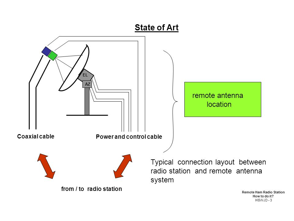 Coaxial cable Power and control cable remote antenna location AZ EL from / to radio station Typical connection layout between radio station and remote antenna system State of Art Remote Ham Radio Station How to do it.