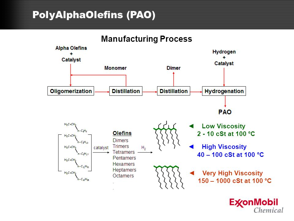 PolyAlphaOlefins (PAO) Manufacturing Process ◄ Low Viscosity 2 - 10 cSt at 100 °C ◄ High Viscosity 40 – 100 cSt at 100 °C ◄ Very High Viscosity 150 –