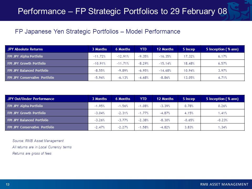 13 Performance – FP Strategic Portfolios to 29 February 08 Source: RMB Asset Management All returns are in Local Currency terms Returns are gross of fees JPY Absolute Returns3 Months6 MonthsYTD12 MonthsS IncepS Inception ( % ann) FPI JPY Alpha Portfolio-11.72%-12.91%-9.35%-16.35%17.32%6.17% FPI JPY Growth Portfolio-10.91%-11.71%-8.29%-15.14%18.48%6.57% FPI JPY Balanced Portfolio-8.55%-9.89%-6.95%-14.68%10.94%3.97% FPI JPY Conservative Portfolio-5.94%-6.13%-4.68%-8.86%13.05%4.71% JPY Out/Under Performance3 Months6 MonthsYTD12 MonthsS IncepS Inception ( % ann) FPI JPY Alpha Portfolio-1.95%-1.56%-1.08%-3.39%0.78%0.26% FPI JPY Growth Portfolio-3.04%-2.31%-1.77%-4.87%4.15%1.41% FPI JPY Balanced Portfolio-3.26%-3.77%-2.38%-8.30%-0.65%-0.23% FPI JPY Conservative Portfolio-2.47%-2.27%-1.58%-4.82%3.83%1.34% FP Japanese Yen Strategic Portfolios – Model Performance