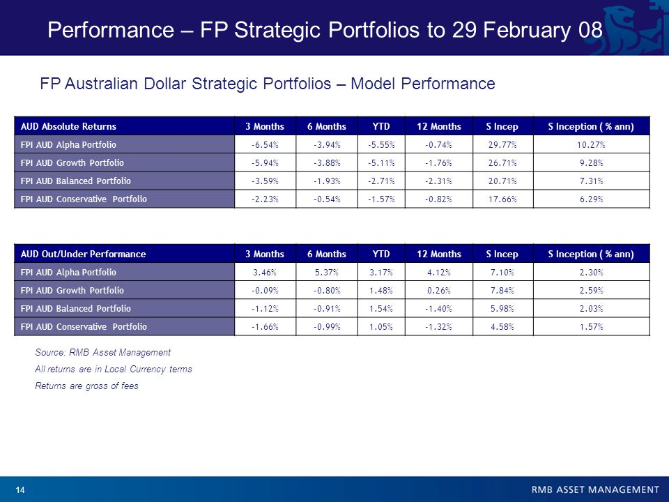14 Performance – FP Strategic Portfolios to 29 February 08 Source: RMB Asset Management All returns are in Local Currency terms Returns are gross of fees AUD Absolute Returns3 Months6 MonthsYTD12 MonthsS IncepS Inception ( % ann) FPI AUD Alpha Portfolio-6.54%-3.94%-5.55%-0.74%29.77%10.27% FPI AUD Growth Portfolio-5.94%-3.88%-5.11%-1.76%26.71%9.28% FPI AUD Balanced Portfolio-3.59%-1.93%-2.71%-2.31%20.71%7.31% FPI AUD Conservative Portfolio-2.23%-0.54%-1.57%-0.82%17.66%6.29% AUD Out/Under Performance3 Months6 MonthsYTD12 MonthsS IncepS Inception ( % ann) FPI AUD Alpha Portfolio3.46%5.37%3.17%4.12%7.10%2.30% FPI AUD Growth Portfolio-0.09%-0.80%1.48%0.26%7.84%2.59% FPI AUD Balanced Portfolio-1.12%-0.91%1.54%-1.40%5.98%2.03% FPI AUD Conservative Portfolio-1.66%-0.99%1.05%-1.32%4.58%1.57% FP Australian Dollar Strategic Portfolios – Model Performance