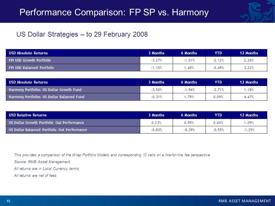 15 Performance Comparison: FP SP vs.