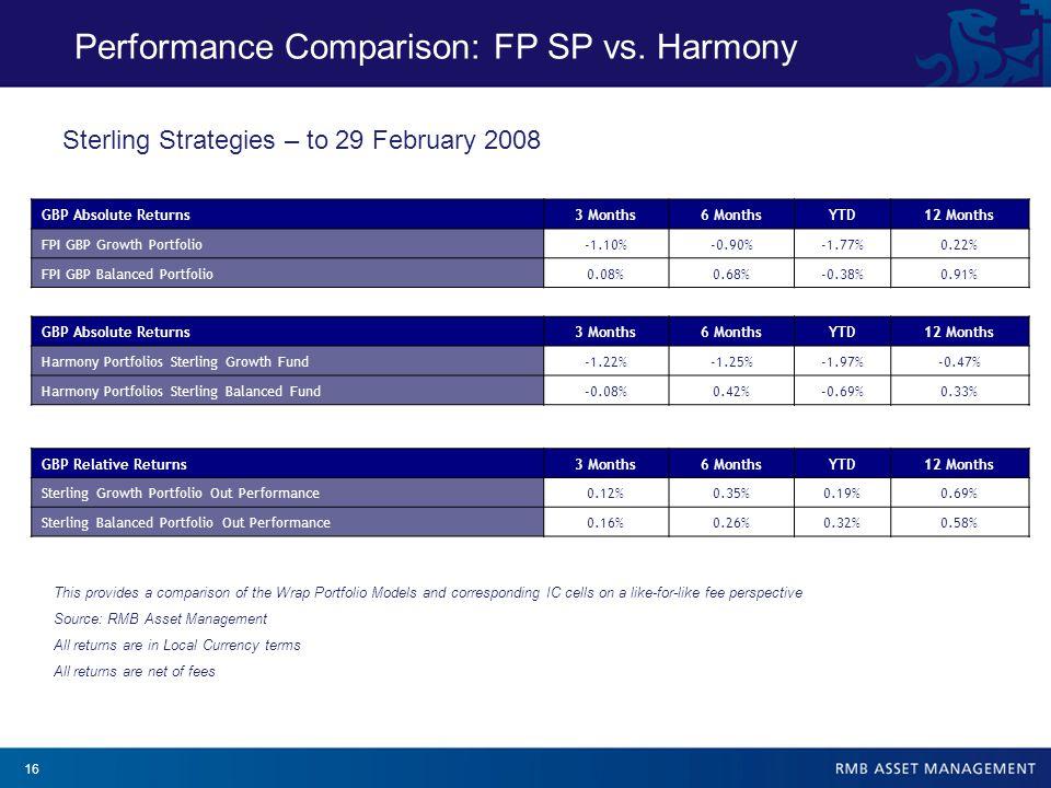 16 Performance Comparison: FP SP vs.