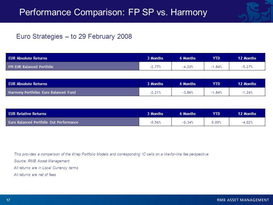 17 Performance Comparison: FP SP vs.