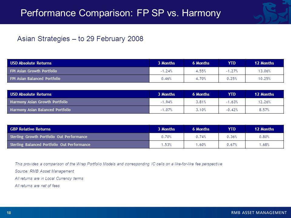 18 Performance Comparison: FP SP vs.