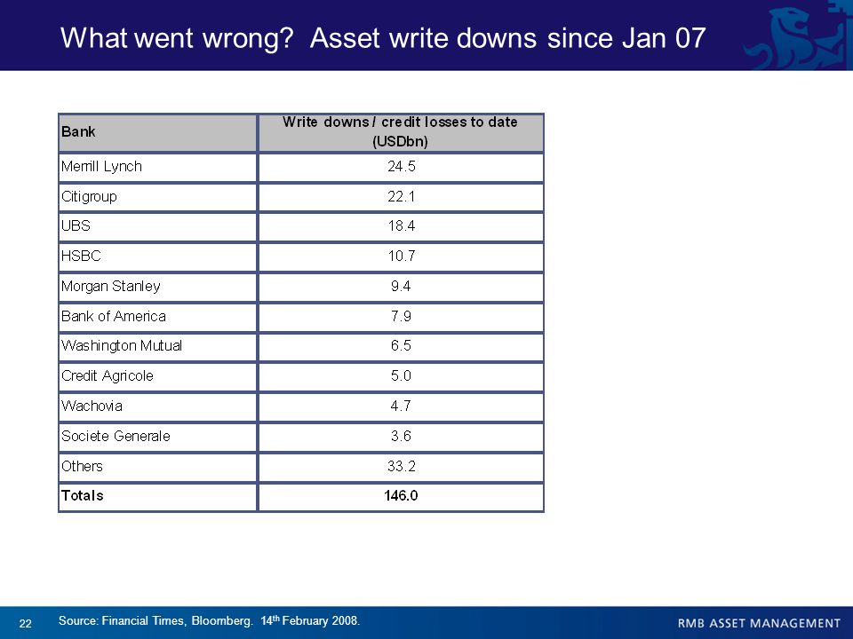 22 Source: Financial Times, Bloomberg. 14 th February 2008. What went wrong? Asset write downs since Jan 07