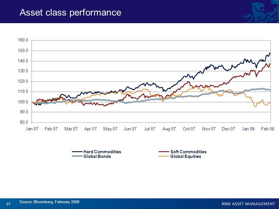 27 Source: Bloomberg, February 2008 80.0 90.0 100.0 110.0 120.0 130.0 140.0 150.0 160.0 Jan 07Feb 07Mar 07Apr 07May 07Jun 07Jul 07Aug 07Oct 07Nov 07Dec 07Jan 08Feb 08 Hard CommoditiesSoft Commodities Global BondsGlobal Equities Asset class performance