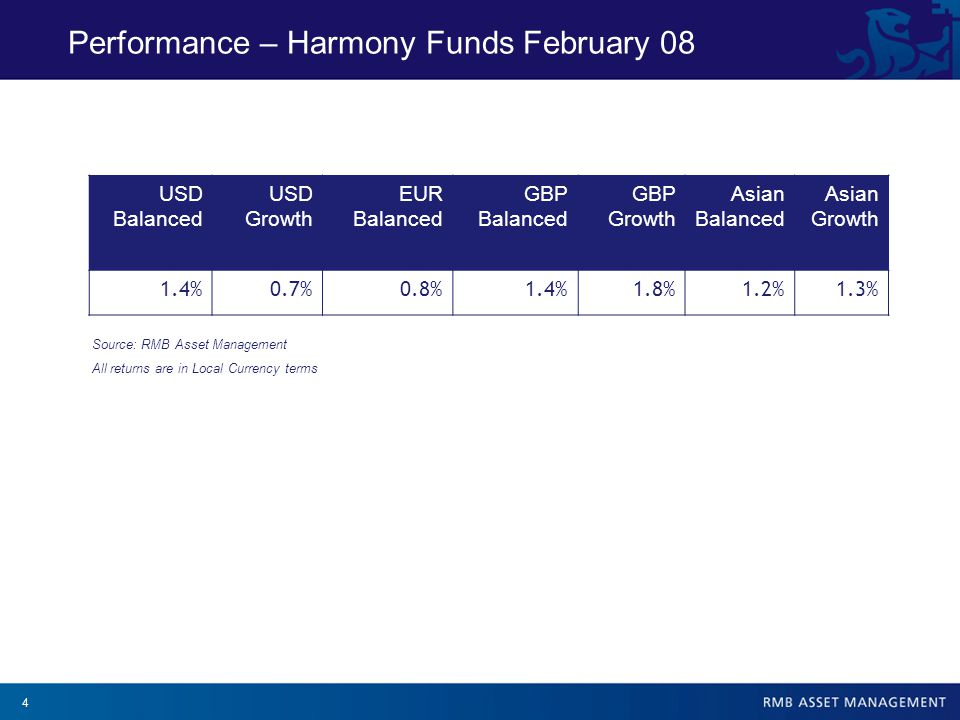 5 Performance – Harmony Funds to 29 February 08 Source: RMB Asset Management All returns are in Local Currency terms Returns are net of fees USD Absolute Returns3 Months6 MonthsYTD12 MonthsS InceptionS Inception ( % ann) Harmony Portfolios US Dollar Growth Fund-3.50%-1.96%-2.71%1.18%26.91%9.35% Harmony Portfolios US Dollar Balanced Fund-0.32%1.78%0.09%4.47%26.55%9.23% USD Out/Under Performance3 Months6 MonthsYTD12 MonthsS InceptionS Inception ( % ann) Harmony Portfolios US Dollar Growth Fund0.58%-0.08%0.47%-1.16%3.60%1.17% Harmony Portfolios US Dollar Balanced Fund1.38%0.85%1.20%0.05%4.79%1.57% Harmony US Dollar Funds