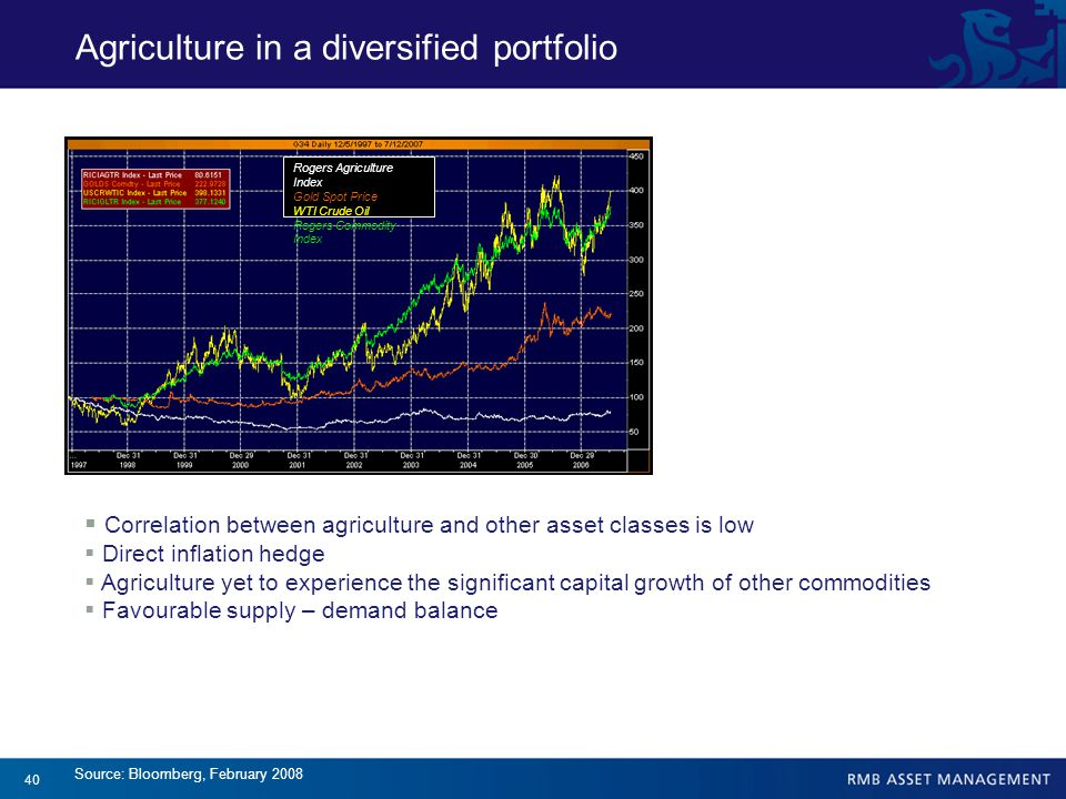40  Correlation between agriculture and other asset classes is low  Direct inflation hedge  Agriculture yet to experience the significant capital growth of other commodities  Favourable supply – demand balance Rogers Agriculture Index Gold Spot Price WTI Crude Oil Rogers Commodity Index Source: Bloomberg, February 2008 Agriculture in a diversified portfolio