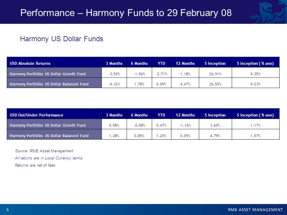 6 Performance – Harmony Funds to 29 February 08 GBP Absolute Returns3 Months6 MonthsYTD12 MonthsS IncepS Inception ( % ann) Harmony Portfolios Sterling Growth Fund-1.22%-1.25%-1.97%-0.47%24.05%8.42% Harmony Portfolios Sterling Balanced Fund-0.08%0.42%-0.69%0.33%19.82%7.01% GBP Out/Under Performance3 Months6 MonthsYTD12 MonthsS IncepS Inception ( % ann) Harmony Portfolios Sterling Growth Fund1.23%0.11%1.28%-1.43%5.25%1.74% Harmony Portfolios Sterling Balanced Fund0.37%-0.54%0.84%-2.18%3.69%1.25% Harmony Sterling Funds Source: RMB Asset Management All returns are in Local Currency terms Returns are net of fees