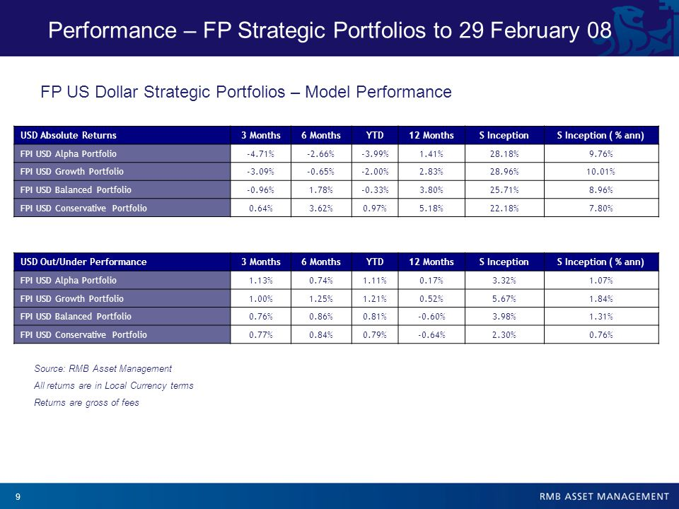 10 Performance – FP Strategic Portfolios to 29 February 08 Source: RMB Asset Management All returns are in Local Currency terms Returns are gross of fees EUR Absolute Returns3 Months6 MonthsYTD12 MonthsS IncepS Inception ( % ann) FPI EUR Alpha Portfolio-6.85%-9.44%-5.89%-7.93%18.52%6.58% FPI EUR Growth Portfolio-4.69%-6.23%-3.69%-5.38%19.93%7.05% FPI EUR Balanced Portfolio-2.59%-3.84%-1.72%-4.74%14.31%5.14% FPI EUR Conservative Portfolio-0.88%-1.64%-0.24%-2.68%10.86%3.94% EUR Out/Under Performance3 Months6 MonthsYTD12 MonthsS IncepS Inception ( % ann) FPI EUR Alpha Portfolio1.72%0.40%2.04%-0.91%3.86%1.32% FPI EUR Growth Portfolio1.85%1.87%2.03%0.46%8.09%2.77% FPI EUR Balanced Portfolio2.61%2.64%2.84%-0.09%2.30%0.80% FPI EUR Conservative Portfolio1.25%1.34%1.51%-0.51%2.77%0.98% FP European Strategic Portfolios – Model Performance