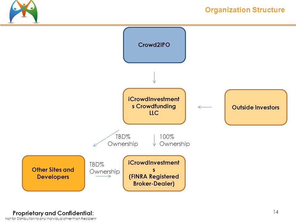 Organization Structure iCrowdInvestment s (FINRA Registered Broker-Dealer) Other Sites and Developers Crowd2IPO iCrowdInvestment s Crowdfunding LLC TBD% Ownership 100% Ownership TBD% Ownership Outside Investors 14 Proprietary and Confidential : Not for Distribution to any Individual other than Recipient