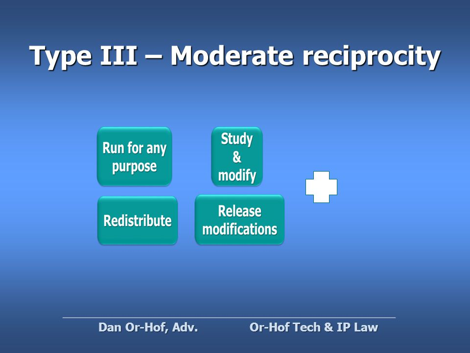 Type III – Moderate reciprocity Or-Hof Tech & IP Law Dan Or-Hof, Adv.