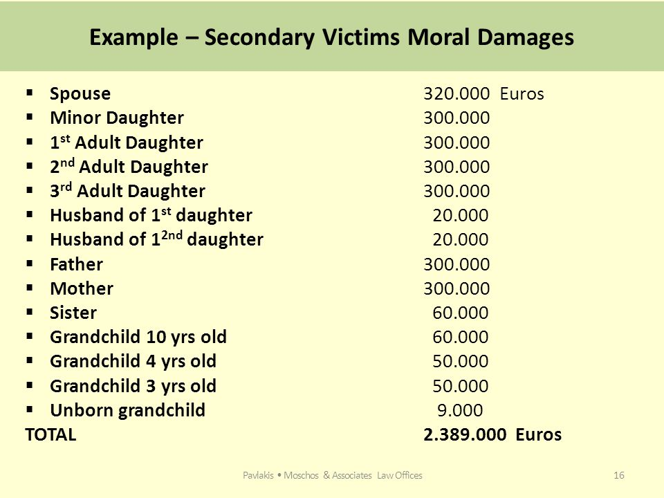 Example – Secondary Victims Moral Damages  Spouse320.000 Euros  Minor Daughter300.000  1 st Adult Daughter 300.000  2 nd Adult Daughter300.000  3 rd Adult Daughter300.000  Husband of 1 st daughter 20.000  Husband of 1 2nd daughter 20.000  Father300.000  Mother300.000  Sister 60.000  Grandchild 10 yrs old 60.000  Grandchild 4 yrs old 50.000  Grandchild 3 yrs old 50.000  Unborn grandchild 9.000 TOTAL2.389.000 Euros Pavlakis Moschos & Associates Law Offices16