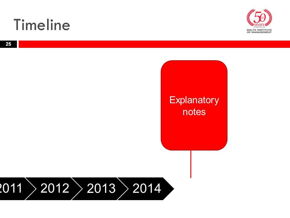Timeline 25 20112012 2013 2014 2015 Explanatory notes